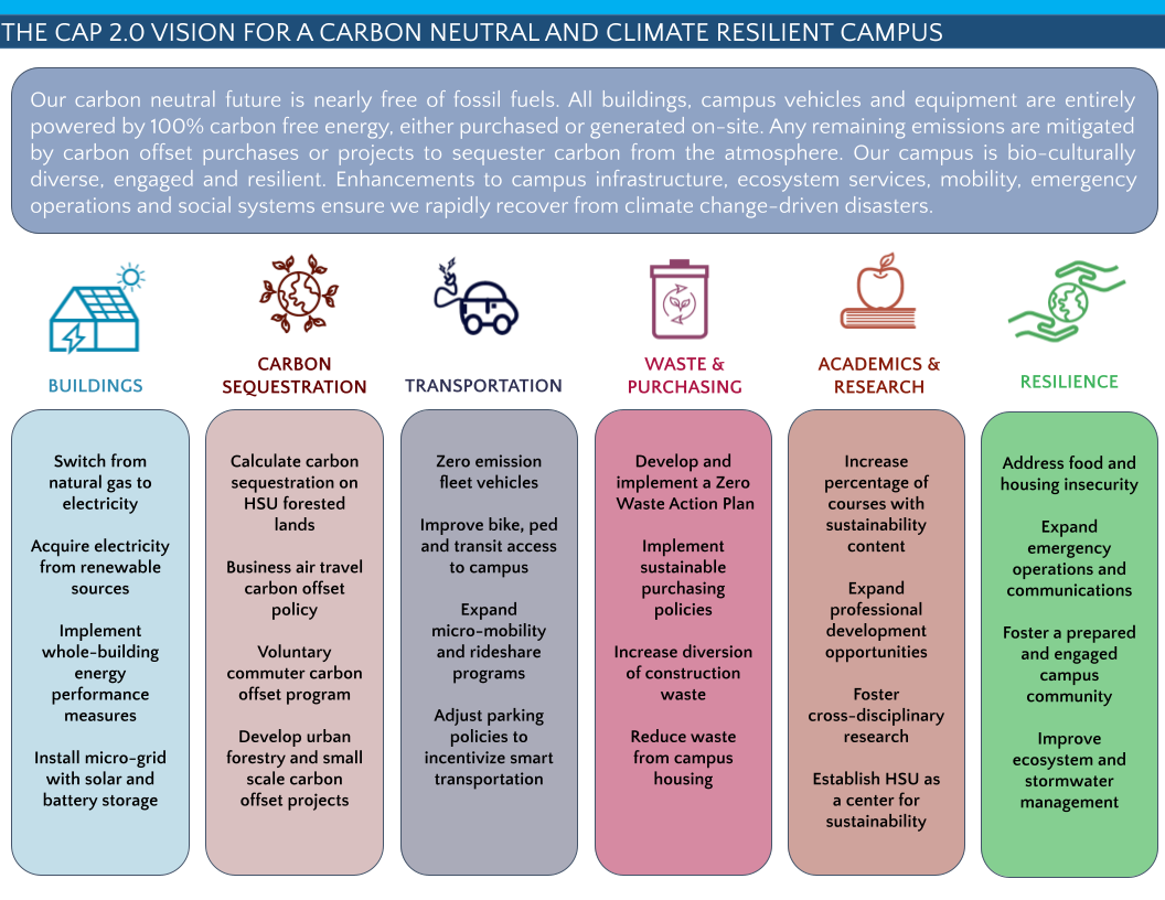 Our carbon neutral future is nearly free of fossil fuels, bio-culturally divers, engaged and resilient. Enhancements to campus infrastructure, ecosystem services, mobility, emergency operations and social systems ensure we rapidly recover from disruptions