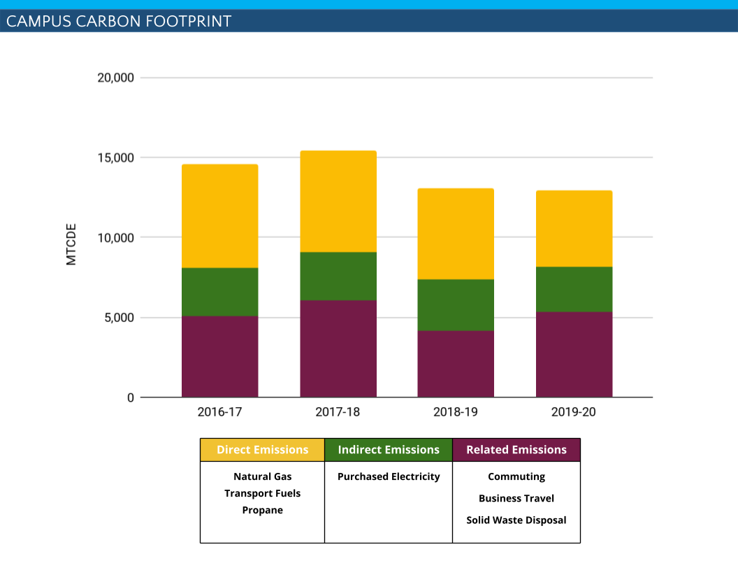 Campus GHG emissions from 2016-17 to 2019-20 show a declined in emissions over time