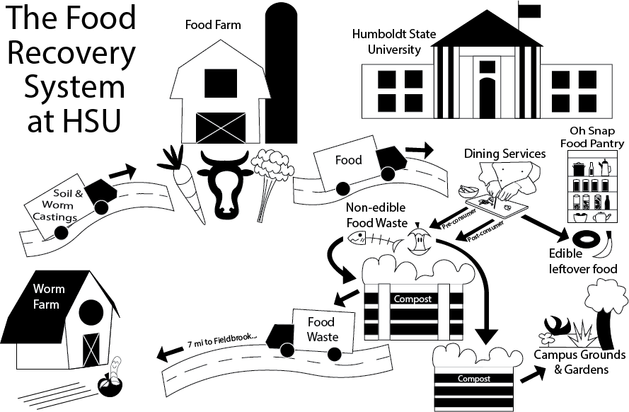 Diagram of the Food Waste Recovery System at Humboldt State University