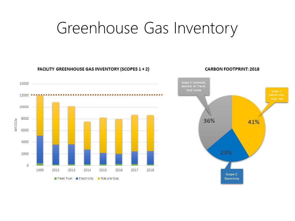 Graph showing Greenhouse gas emissions.