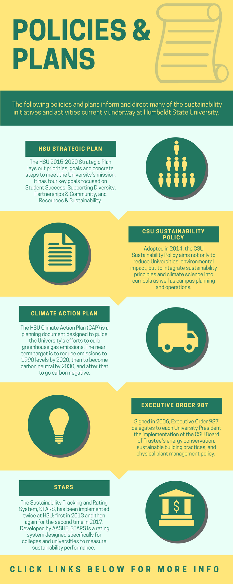 Sustainability Policies & Plans infographic