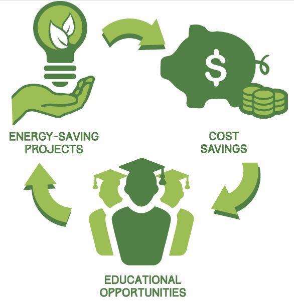 Go Green Fund infographic