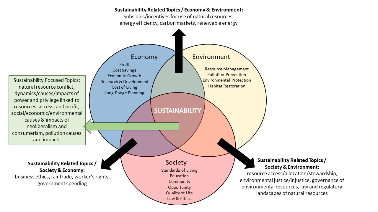 Graphic showing triple venn diagram for making sustainability-focused or related qualifications for courses or research. Splits categories into social, economic, and environmental dimensions and calls out where and how they overlap.