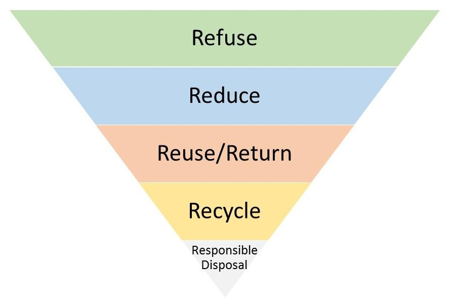 Zero Waste Principles, inverted pyramid (refuse, reduce, reuse/return, recycle, responsible disposal)