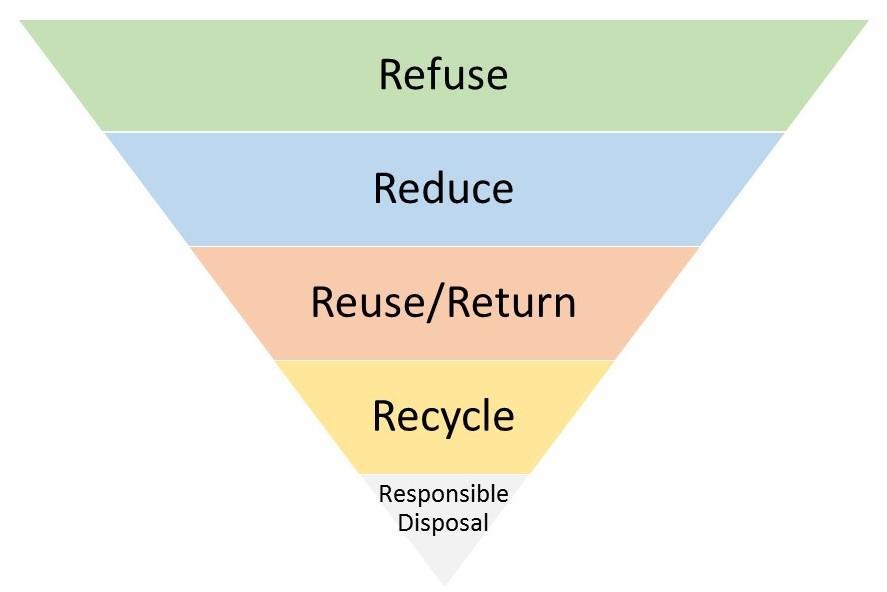 Zero Waste Principles, inverted pyramid (refuse, reduce, reuse/return, recycle, responsible disposal)